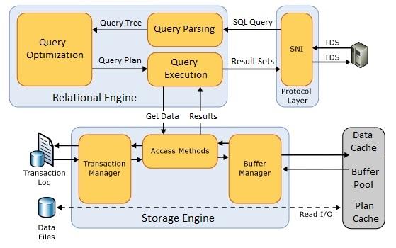 Архитектура обработки SQL запросов в Microsoft SQL Server